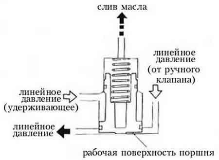 Принцип действия аккумулятора